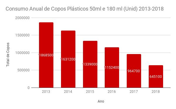 Consumo Anual de Copos Plásticos 50ml e 180 ml (Unid) 2013-2018
