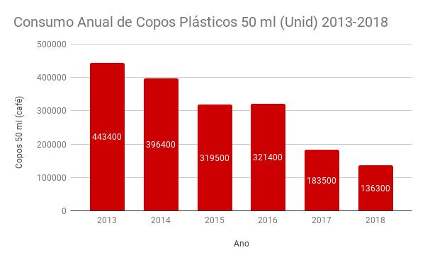 Consumo Anual de Copos Plásticos 50 ml (Unid) 2013-2018