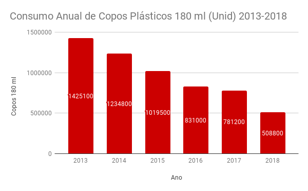 Consumo Anual de Copos Plásticos 180 ml (Unid) 2013-2018