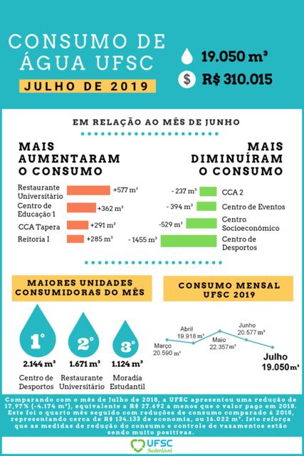 Cópia de JULHO - Consumo de água