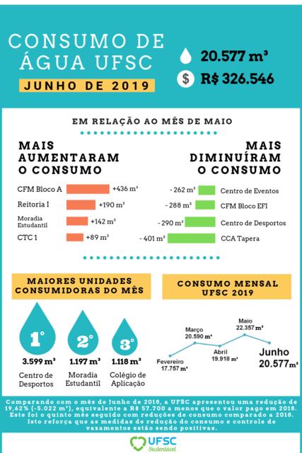 JUNHO - Consumo de água infográfico