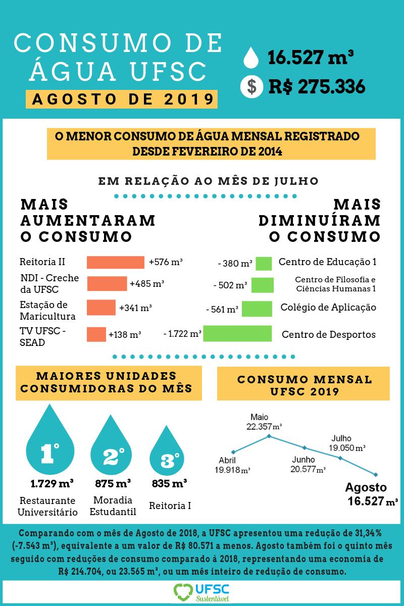AGOSTO - Consumo de água (1)