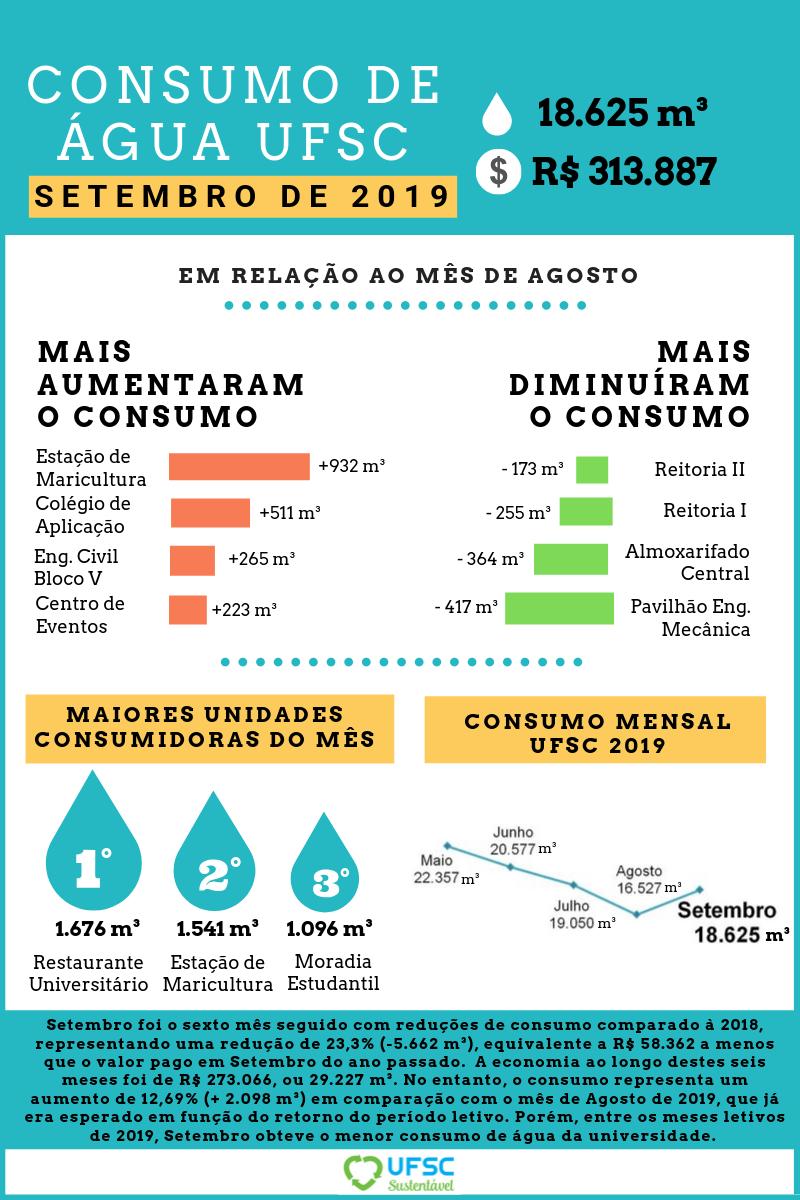 SETEMBRO - Consumo de água (3)
