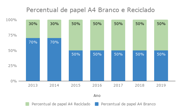 Percentual de papel A4 Branco e Reciclado
