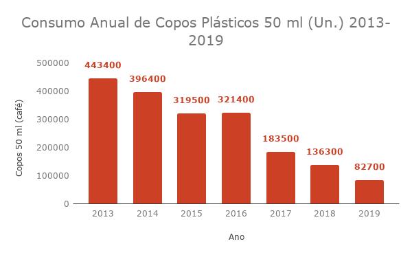 Consumo Anual de Copos Plásticos 50 ml (Un.) 2013-2019