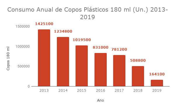 Consumo Anual de Copos Plásticos 180 ml (Un.) 2013-2019