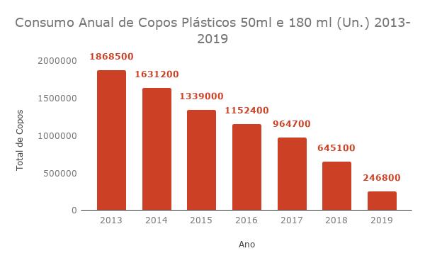 Consumo Anual de Copos Plásticos 50ml e 180 ml (Un.) 2013-2019