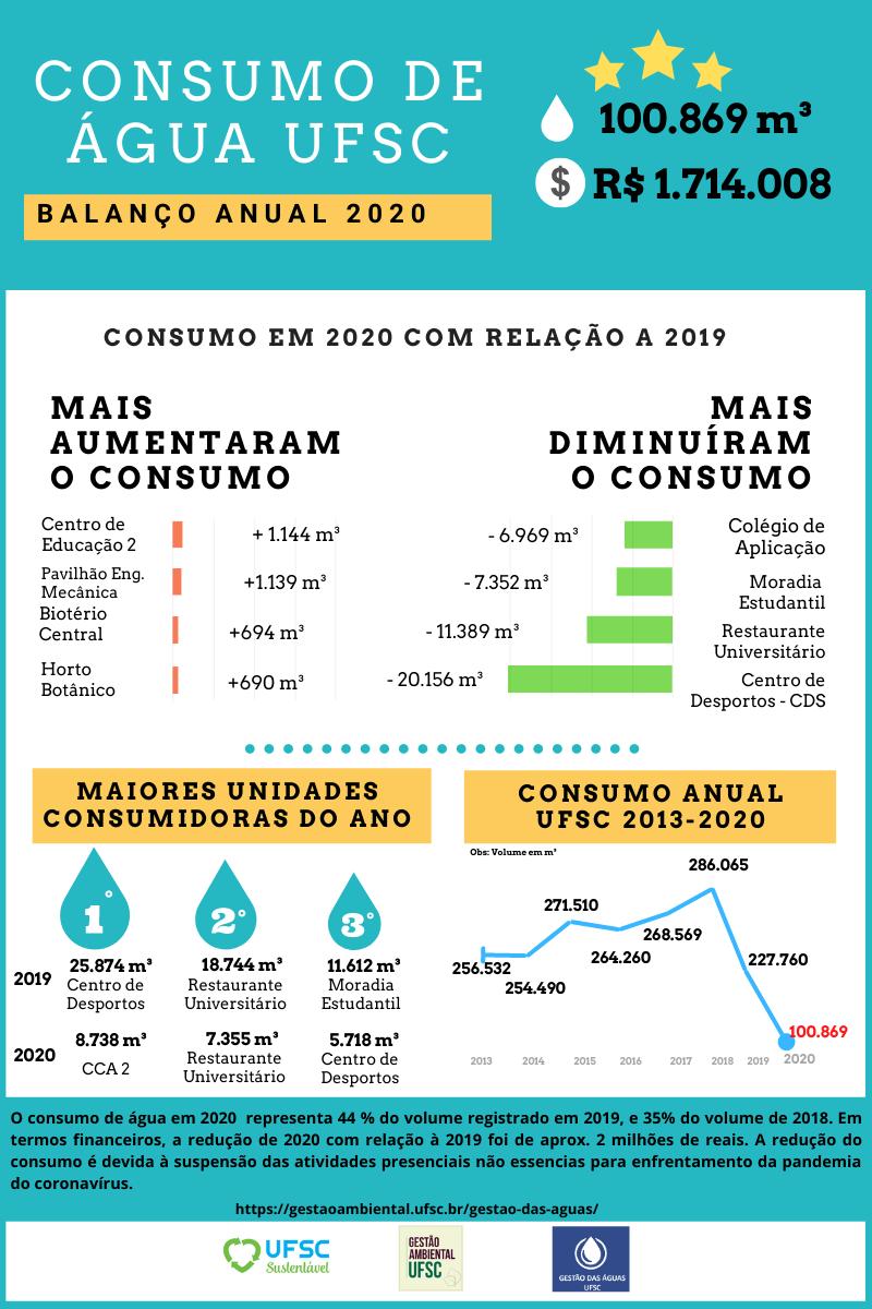 Balanço anual de água 2020
