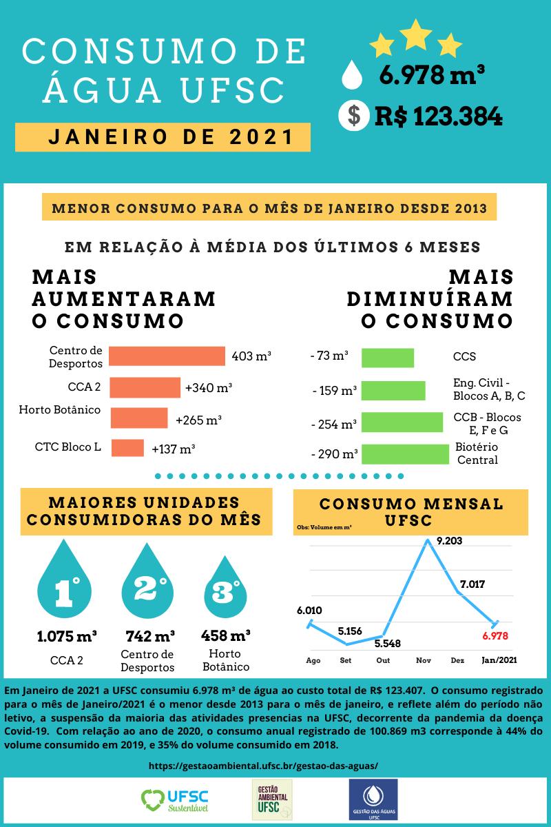 Consumo mensal de água Janeiro_2021_2